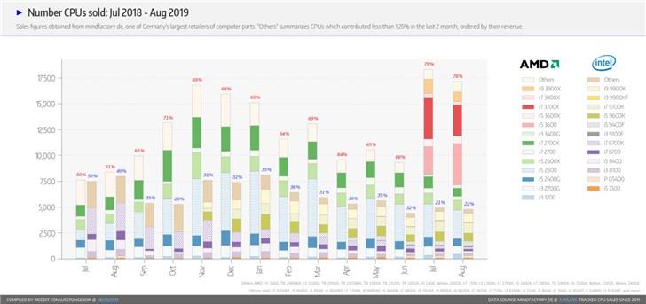 德國硬件市場報告:AMD R5 3600一款超過英特爾9代酷??偡蓊~