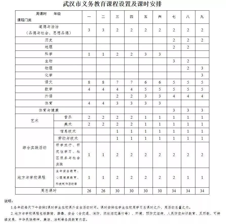 2.武汉市普通高中学科教学周课时芭高中建议尔某老师首图片