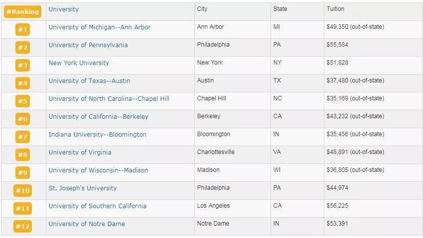 2019年美国 排行_最新2019年美国最顶尖学区排名