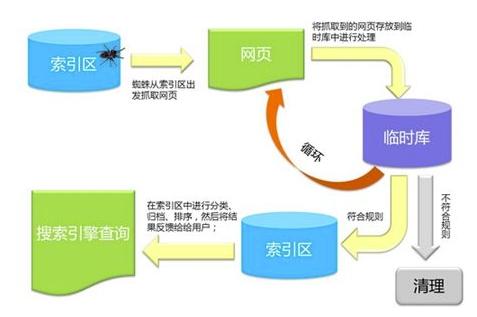 SEO优化必懂的搜索引擎工作原理