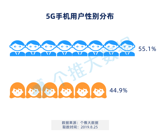 5G手机首批用户画像:上海北京占比过半85后热情最高