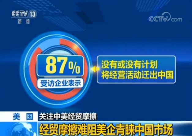 """美方发出""""杂音""""鼓动在华美企撤出中国市场?87%受访美企:没有计划"""