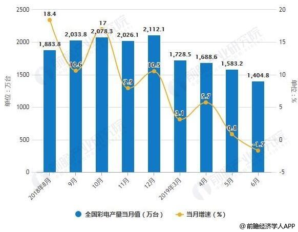 2019年中国电视行业市场现状及发展趋势分析 低迷惯性持续 未来OLED电视将成破局点