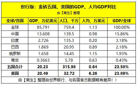 2018年金砖国家经济总量_金砖经济增长率