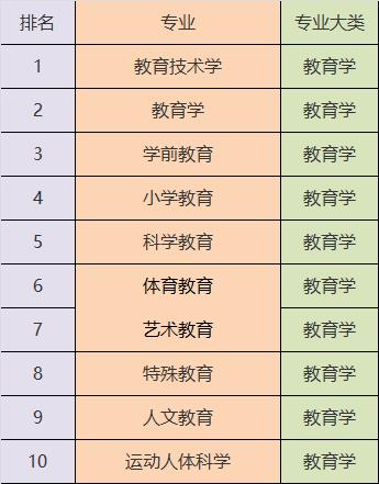 2019就业最好专业排行_2019大学就业前景好的10大专业排名