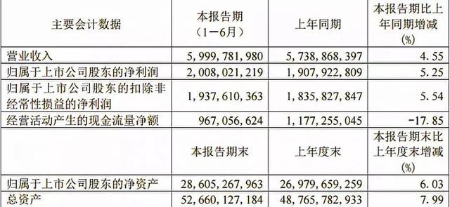 上半年营收达60亿,自贸区获批后的青岛港如何求变?
