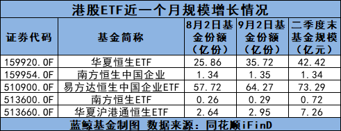港股超跌引南向资金抄底,多只港股ETF规模逆势大涨