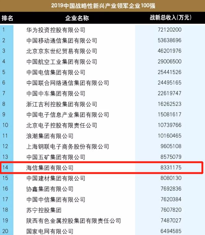 中国战略性新兴产业领军企业100强:海信位居家电企业第一