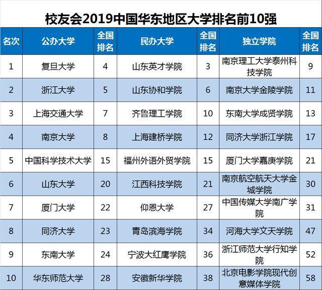2019浙江省大学排行榜_校友会2019浙江省大学排名 浙江大学第一