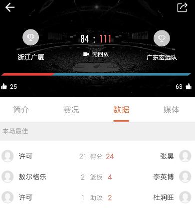 原创            24分!宏远17岁小将率队大胜广厦 他才是杜峰接班人?