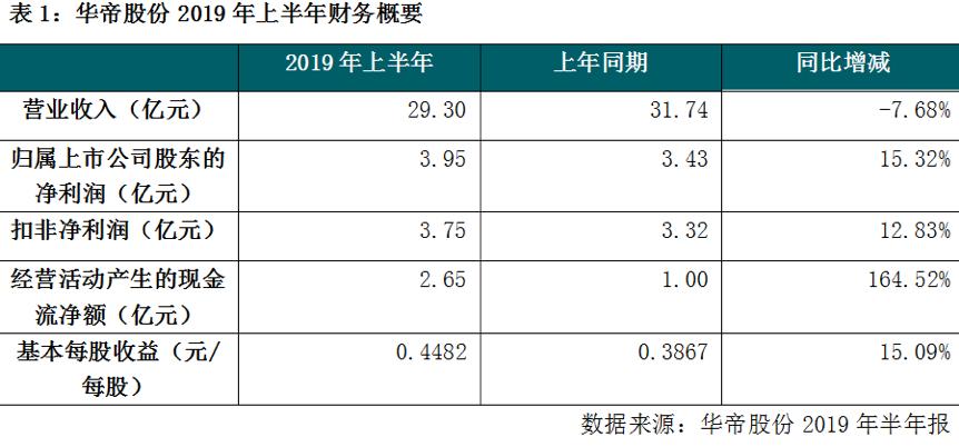 """""""厨电第一股""""华帝股份:上半年营收下降 业绩增长乏力"""