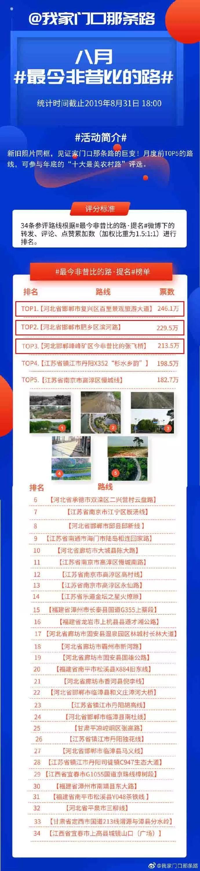 """WOW~邯郸包揽八月全国""""我家门口那条路""""前三名!"""