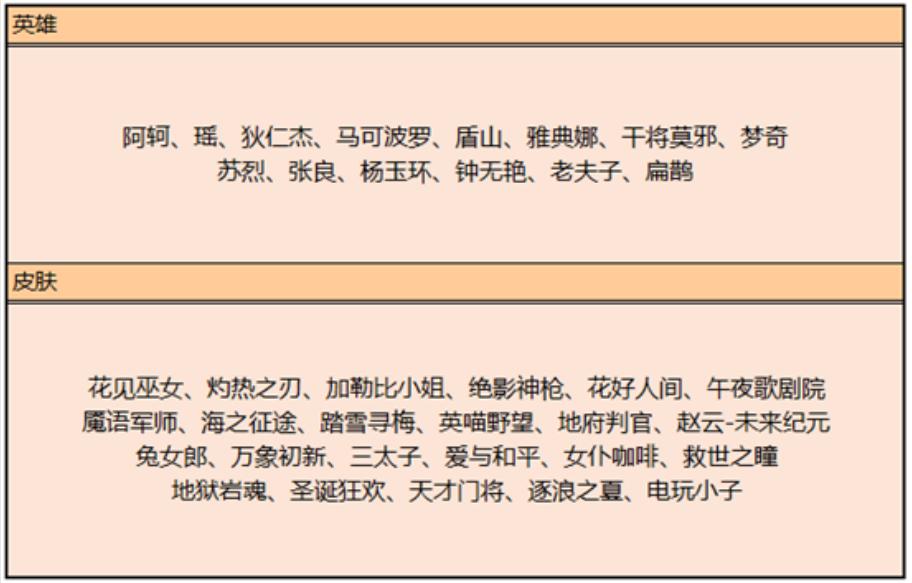 王者荣耀3日更新活动,碎片商店替换,公益日头像框活动
