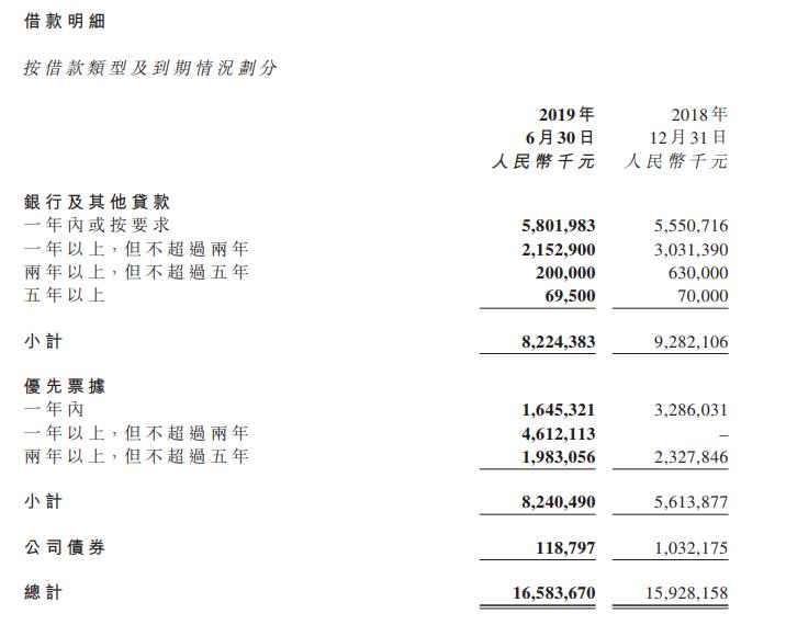 当代置业:回款率超90% 借贷成本近10%
