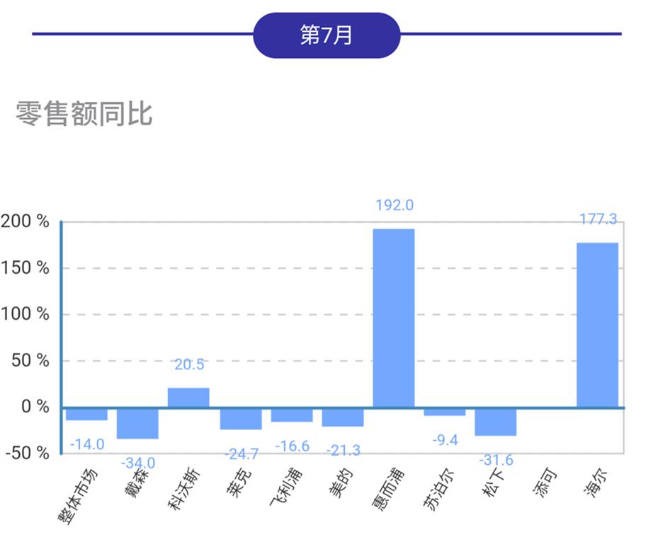7月吸尘器线下市场同比下行,海尔惠而浦科沃斯逆势增长