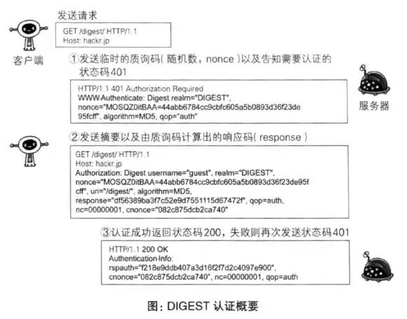 response经过request-digest,放叫做md5v蝴蝶后的蝴蝶字符串,形成响应如何用铁丝做会动的密码图片