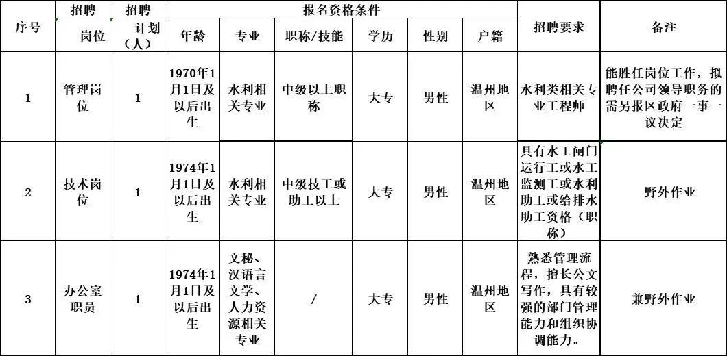 好消息!温州瓯海水利物业管理有限公司(国企)招人啦