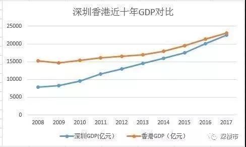 2020年深圳和香港gdp比较_2020年香港GDP降至全国第20名,台湾升至第7名,那京沪等地呢