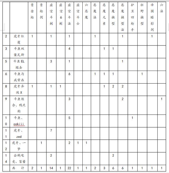 《云顶之弈》9.16B艾欧尼亚阵容云顶周报,主流阵容推荐讲解
