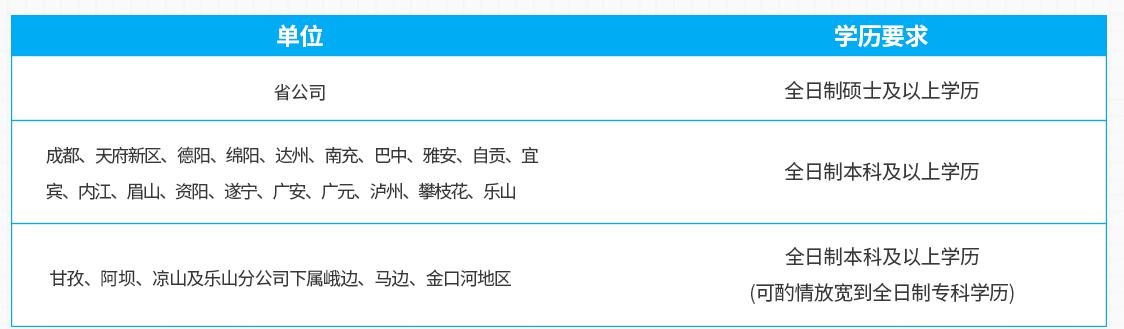 2020四川移动秋招报名进行中!你符合学历要求吗?