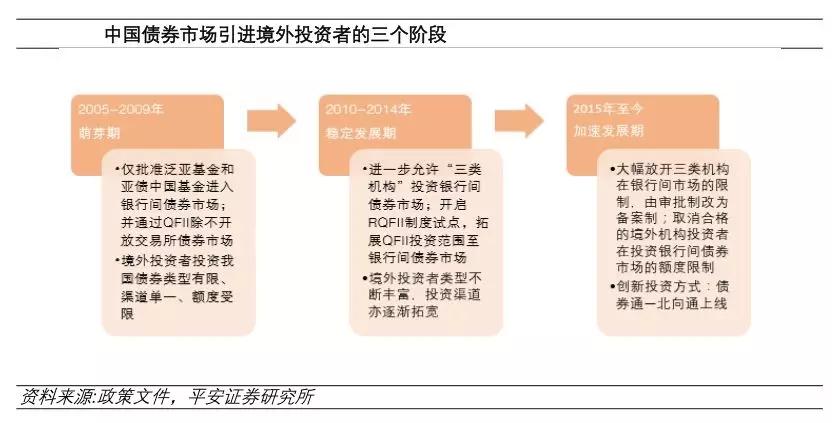 买买买!外资扫货A股和中国债券,人民币资产究竟有何魅力?