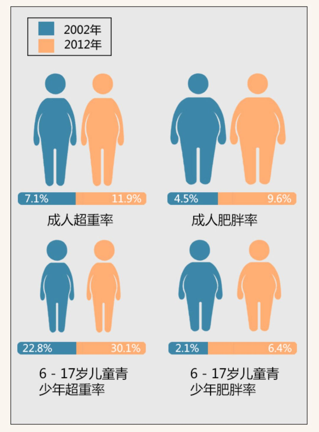 【科普营养】肥胖为什么会增加癌症风险?