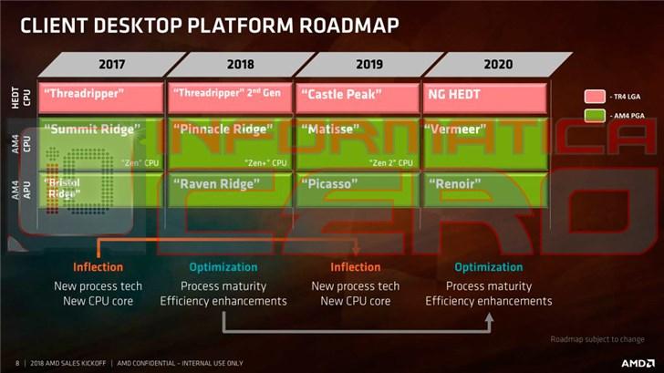 "AMD""雷诺瓦""APU更多爆料:搭载Vega核显,支持8K@60Hz"