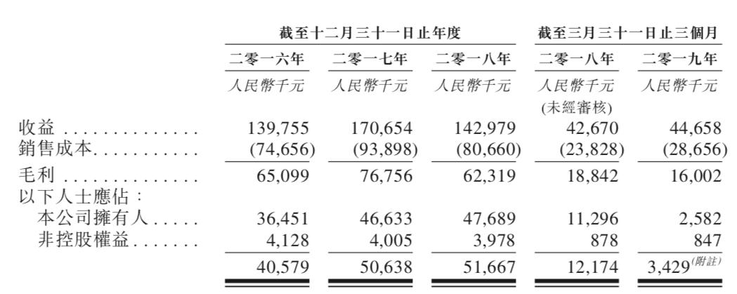 三年营收4.54亿,这家广州游戏公司时隔6个月继续冲击港股IPO