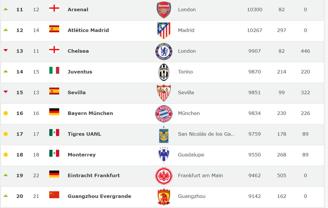 2019年9月世界俱乐部最新排名