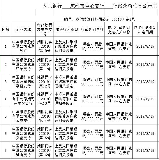 中國銀行威海7家分支違法遭罰 違反結算賬戶管理規定