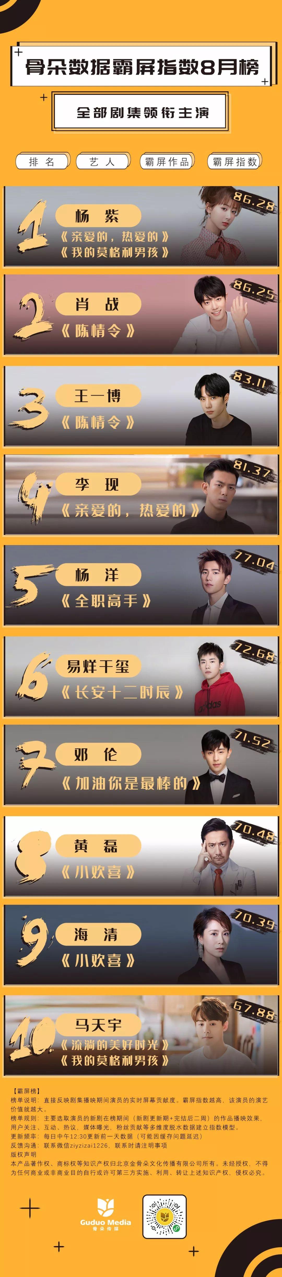 8月星番月榜丨杨紫、肖战霸屏,《小欢喜》众演员齐上榜