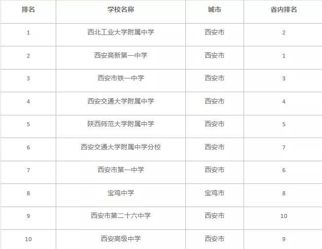 2019全国高中排行榜_2019年各地顶尖高中排行榜