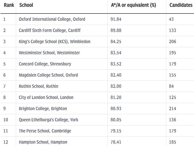 2019民办学校排行榜_2019山西省大学排名,位居榜首的是哪所
