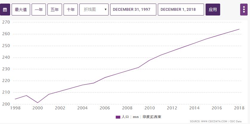 1997年印尼的gdp_成绩来了 2020年印度尼西亚GDP近1.06万亿美元,下降2.07