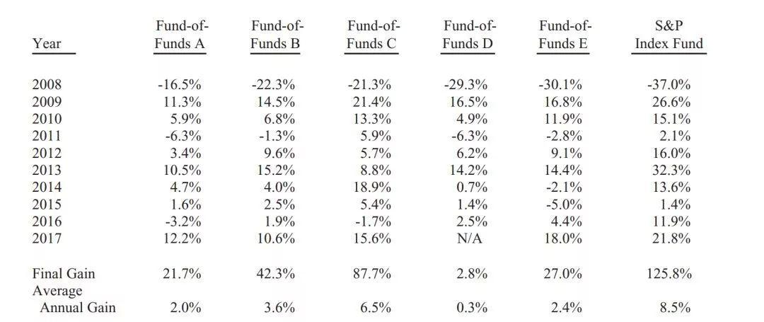 「股市几点开盘」为什么你买的基金跑不过大盘?