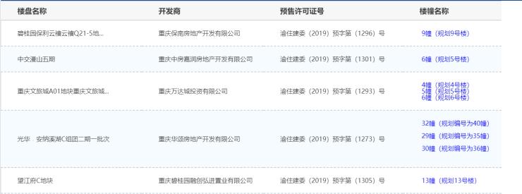 9月2日重庆主城5项目获预售证 碧桂园保利云禧推新