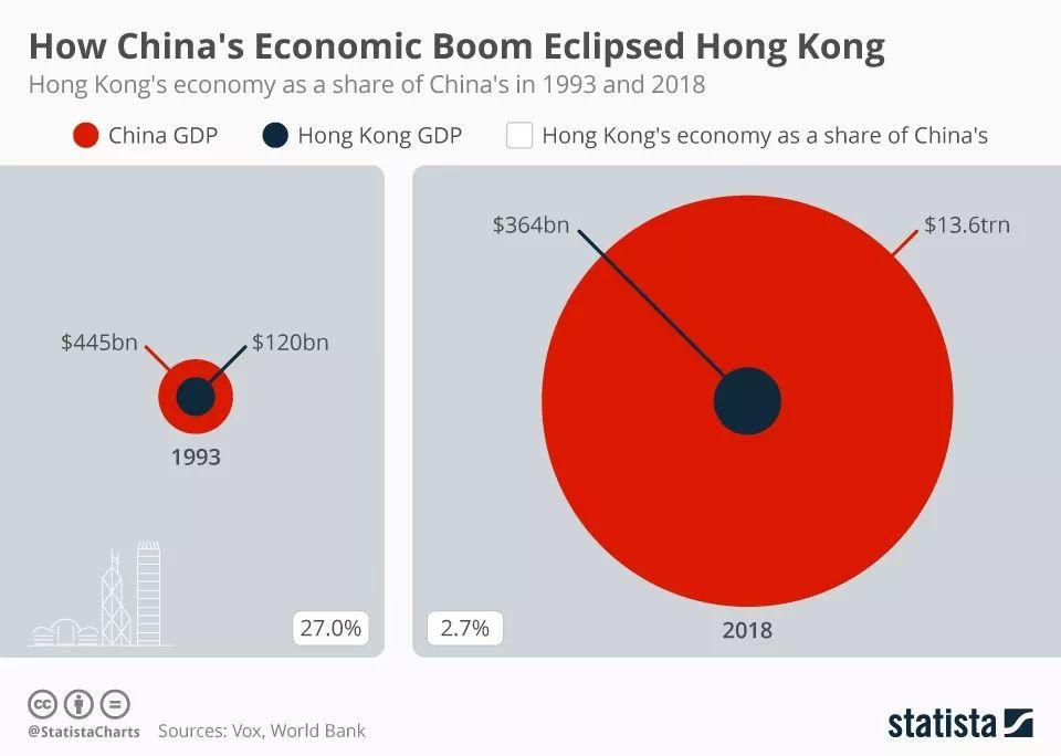 香港gdp在中国排第几_香港人均GDP在中国排名是多少