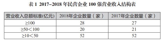 2019河南民营企业100强榜单发布!濮阳这些企业上榜……