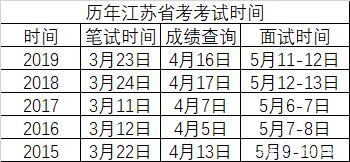 <b>【公考时间预测】参加这个省份的公务员考试,还能安心过年吗?</b>