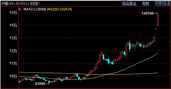 上海华通铂银交易市场:股市弱势尽显,金银能否借机翻身