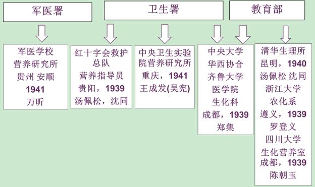 《抗战营养保障体系的建立与中国营养学的兴起(上)》