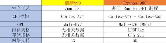 <b>华为5G芯片麒麟990曝光 正面对抗三星Exynos 980</b>