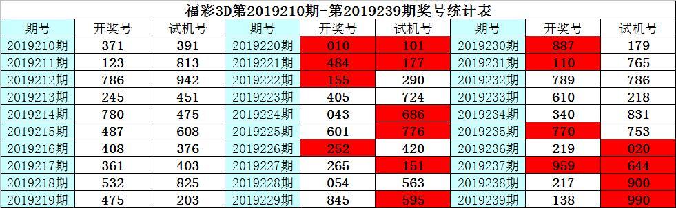 彩客福彩3D第19240期推荐:号码1本期再出