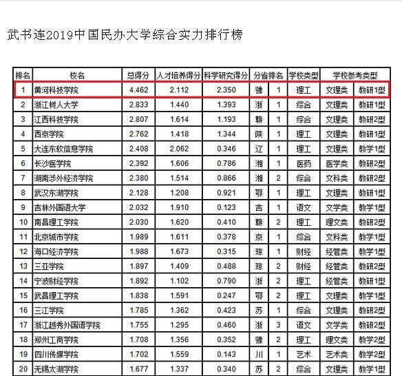 2019年民办大学排行榜_霸气 泰州这所高校稳居中国独立学院前十强,蝉联