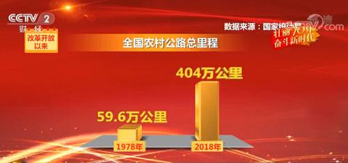 【壮丽70年 奋斗新时代】70年农业农村发展发生历史性变革 农民人均增收40倍