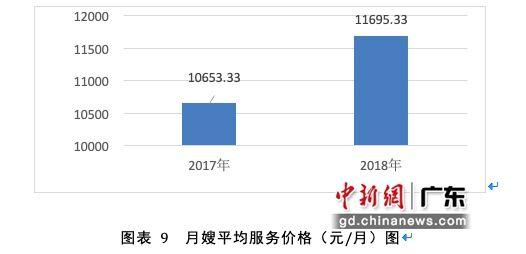 去年广州市家政从业人员同比增长25.7%