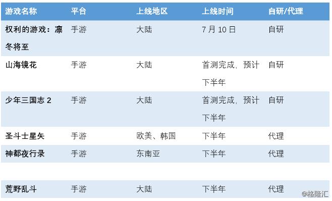 游族网络(002174.SZ)发布半年报:游戏储备丰富,下半年有望爆发