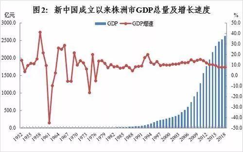 株洲的经济总量是多少_株洲经济开发区综合楼