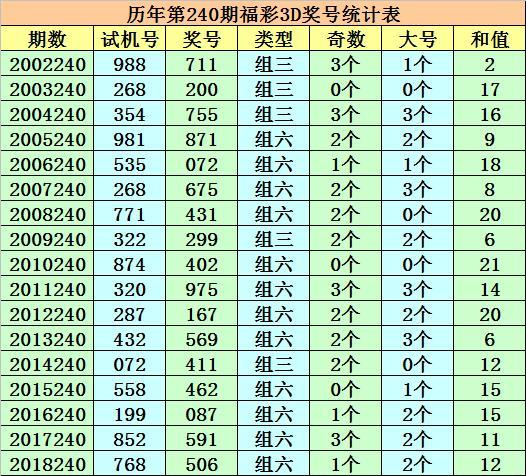 成毅福彩3D第19240期:两码需注意15