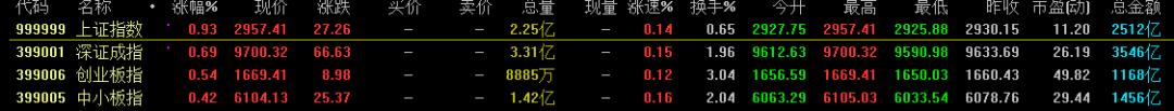 【金牌导师】近期罕见!港股发飙,沪指领涨,要换风格?